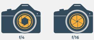 Een illustratie die diafragma's van f/4 en f/16 op een camera vergelijkt